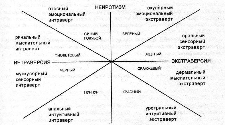 айзенк типология личности: